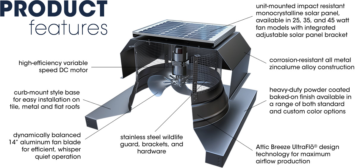 Attic Breeze solar attic fans help reduce attic temperature, saving energy and money